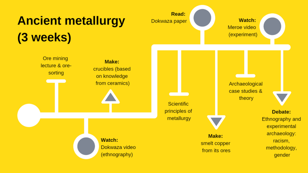 Ancient metallurgy info-graphic of the structure of the course.