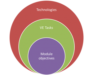 Circular image. Module Objectives, VE Tasks and Technologies