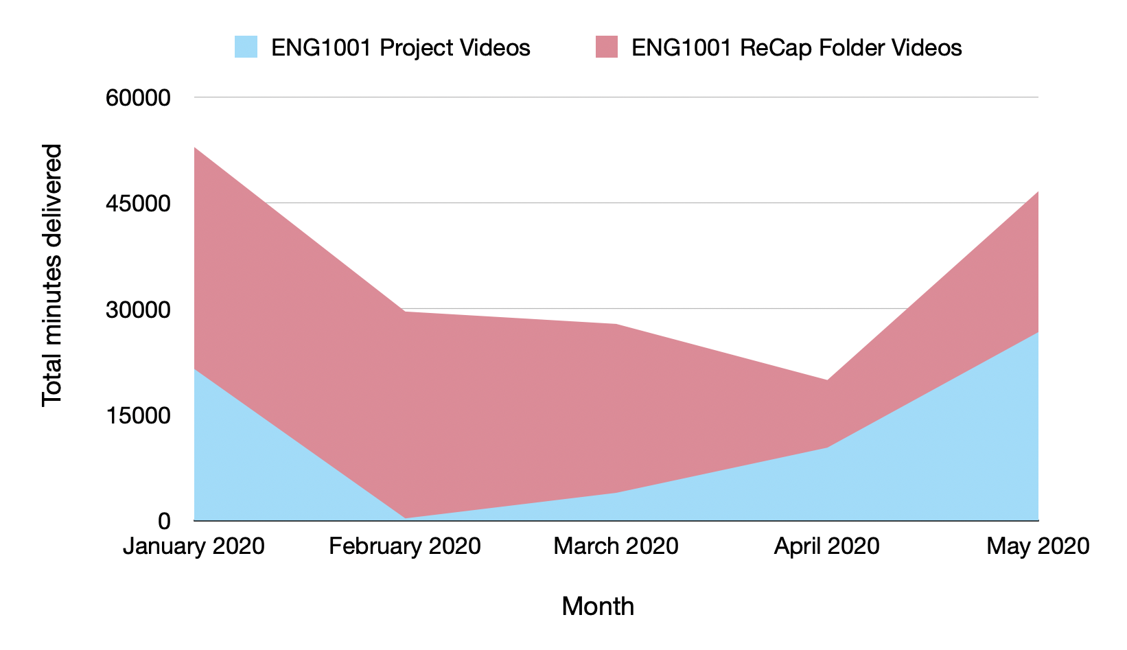 Graph showing a peak in the number of video minutes delivered in January 2020 followed by a decline and then a further increase in May 2020. The ReCap folder videos had more minutes viewed than the project videos in ENG1001