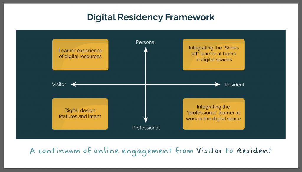Digital residency framework