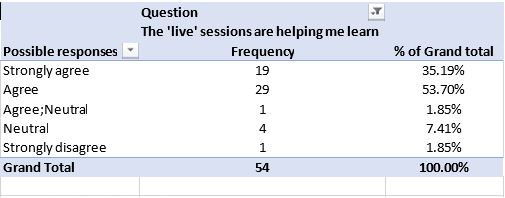 Live sessions are helping me learn Linkert scale question