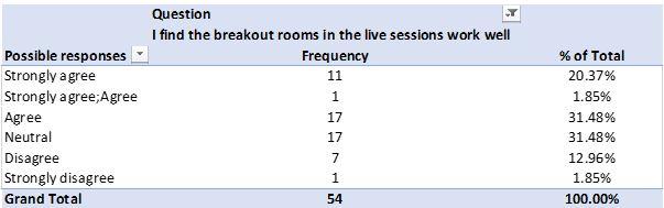 Breakout room Linkert scale question