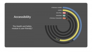 diagram outlining the results of the feedback - The health and safety module is user-friendly