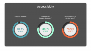 Student Feedback results for accessibility