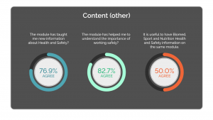 Student Feedback results for - content(other)