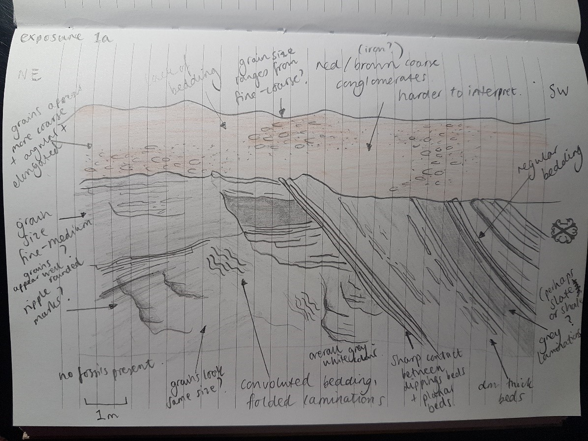 Student Sketch from the exposure in the Sorbas Basin, South East Spain